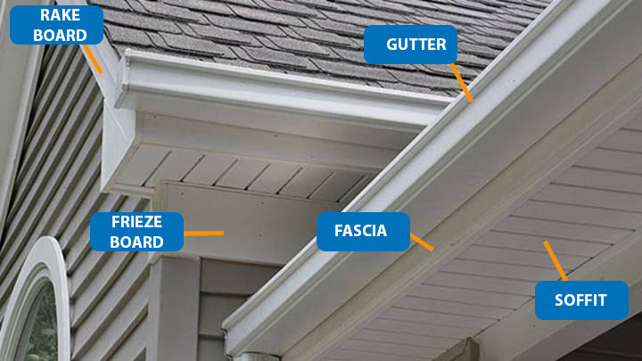 gutters With identification